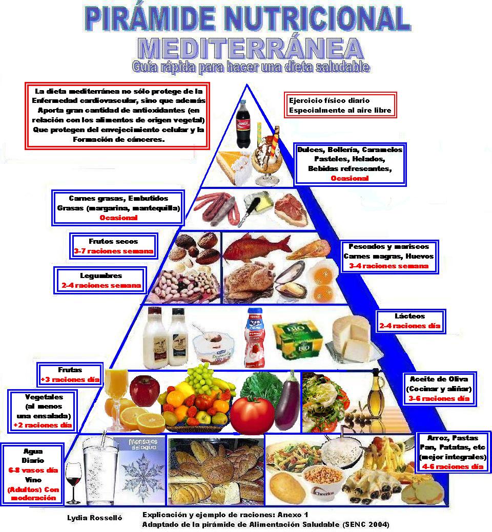 Bajar de mes como un dieta en hacer peso para
